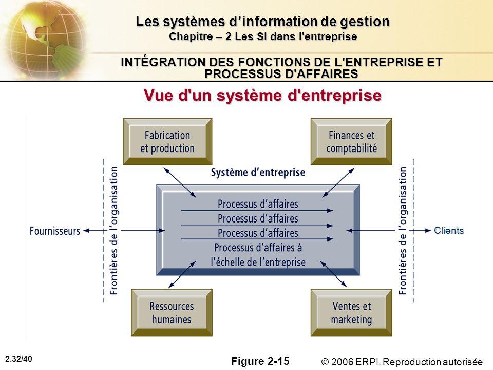 2.32/40 Les systèmes dinformation de gestion Chapitre – 2 Les SI dans l'entreprise © 2006 ERPI. Reproduction autorisée INTÉGRATION DES FONCTIONS DE L'