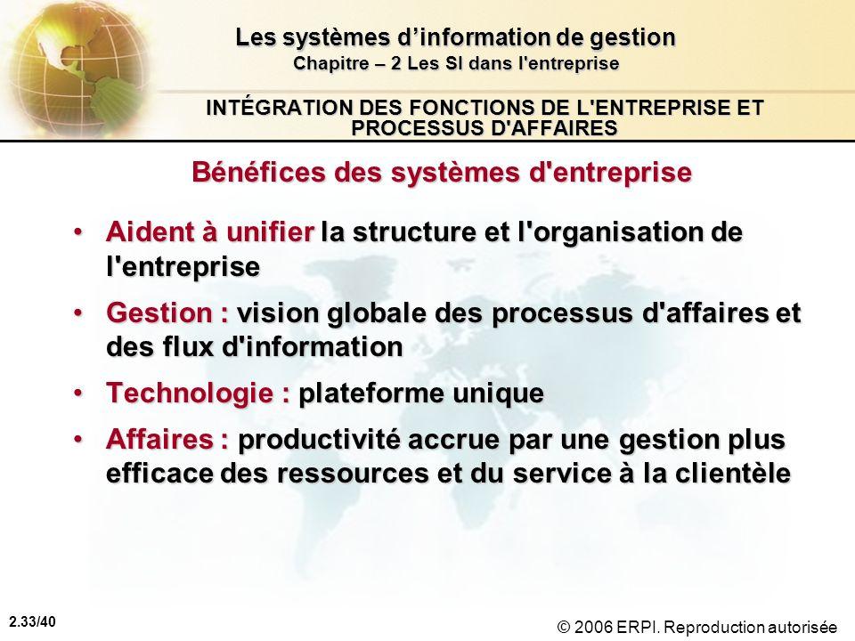 2.33/40 Les systèmes dinformation de gestion Chapitre – 2 Les SI dans l'entreprise © 2006 ERPI. Reproduction autorisée INTÉGRATION DES FONCTIONS DE L'