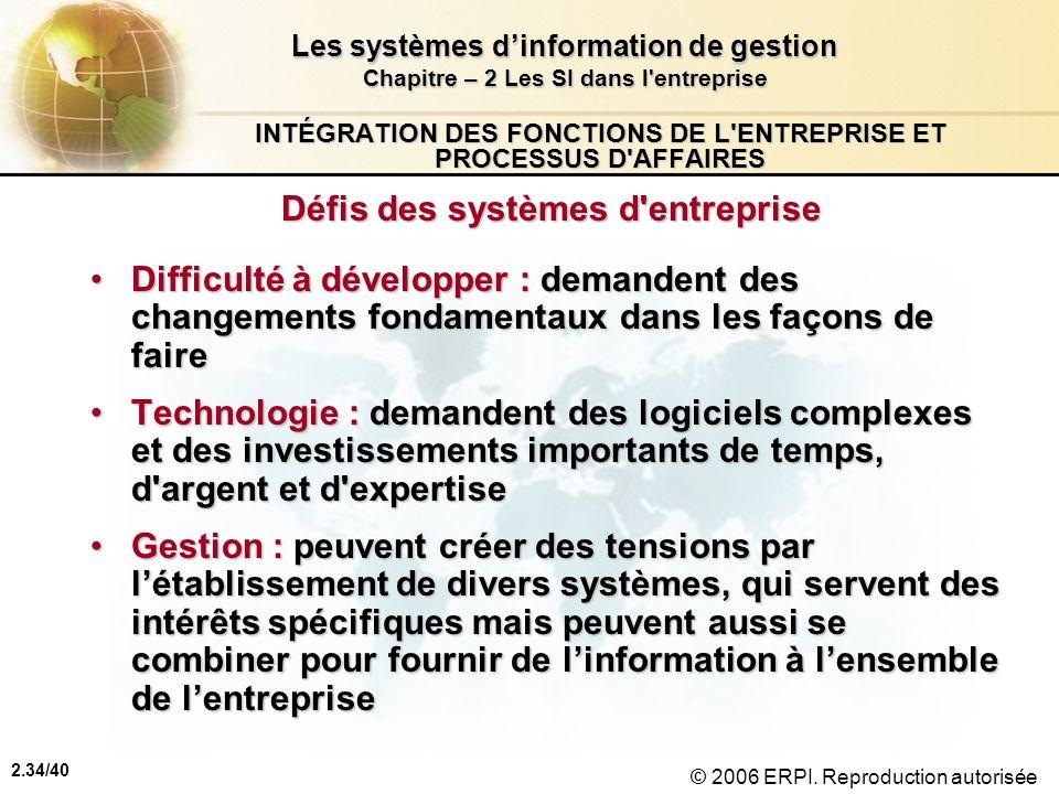 2.34/40 Les systèmes dinformation de gestion Chapitre – 2 Les SI dans l'entreprise © 2006 ERPI. Reproduction autorisée INTÉGRATION DES FONCTIONS DE L'