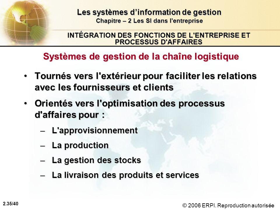 2.35/40 Les systèmes dinformation de gestion Chapitre – 2 Les SI dans l'entreprise © 2006 ERPI. Reproduction autorisée INTÉGRATION DES FONCTIONS DE L'