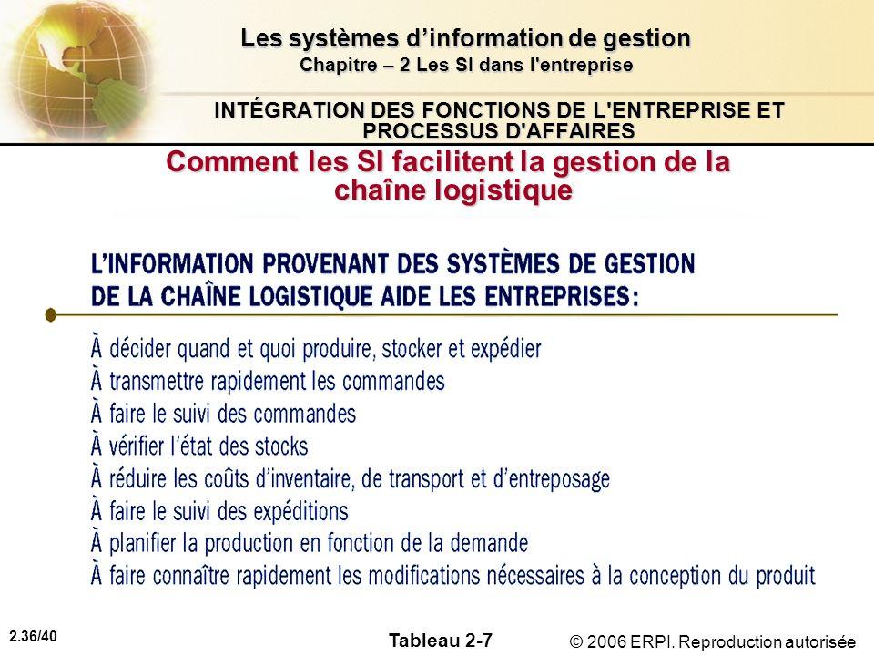 2.36/40 Les systèmes dinformation de gestion Chapitre – 2 Les SI dans l'entreprise © 2006 ERPI. Reproduction autorisée INTÉGRATION DES FONCTIONS DE L'
