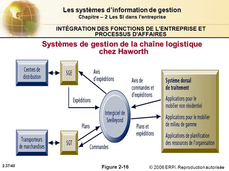 2.37/40 Les systèmes dinformation de gestion Chapitre – 2 Les SI dans l'entreprise © 2006 ERPI. Reproduction autorisée INTÉGRATION DES FONCTIONS DE L'