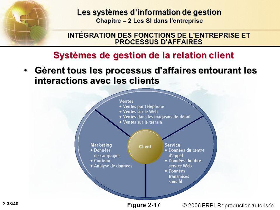 2.38/40 Les systèmes dinformation de gestion Chapitre – 2 Les SI dans l'entreprise © 2006 ERPI. Reproduction autorisée INTÉGRATION DES FONCTIONS DE L'