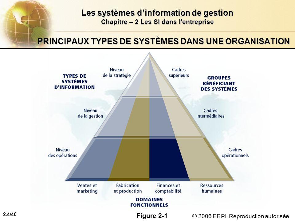 2.4/40 Les systèmes dinformation de gestion Chapitre – 2 Les SI dans l'entreprise © 2006 ERPI. Reproduction autorisée PRINCIPAUX TYPES DE SYSTÈMES DAN