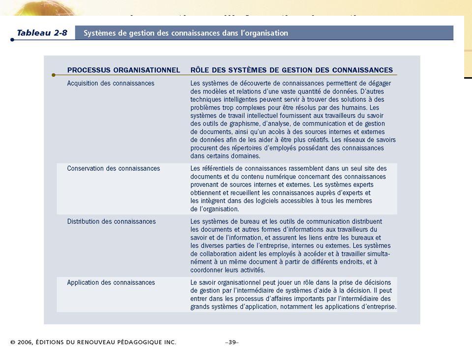 2.40/40 Les systèmes dinformation de gestion Chapitre – 2 Les SI dans l'entreprise © 2006 ERPI. Reproduction autorisée