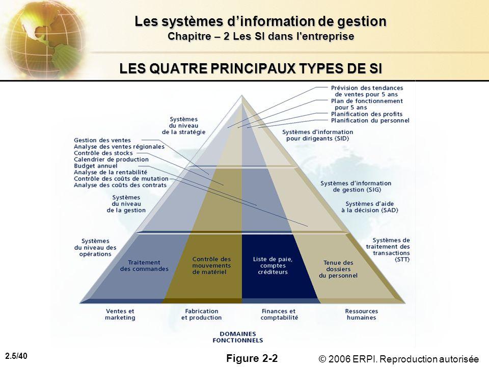 2.5/40 Les systèmes dinformation de gestion Chapitre – 2 Les SI dans l'entreprise © 2006 ERPI. Reproduction autorisée LES QUATRE PRINCIPAUX TYPES DE S