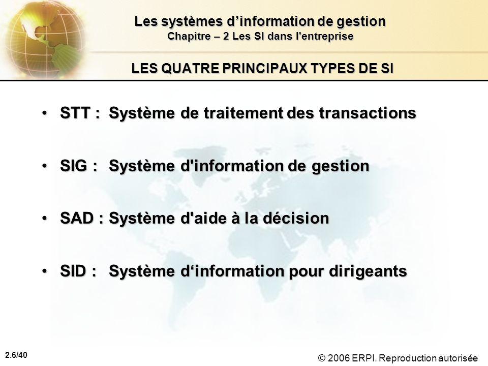 2.6/40 Les systèmes dinformation de gestion Chapitre – 2 Les SI dans l'entreprise © 2006 ERPI. Reproduction autorisée LES QUATRE PRINCIPAUX TYPES DE S