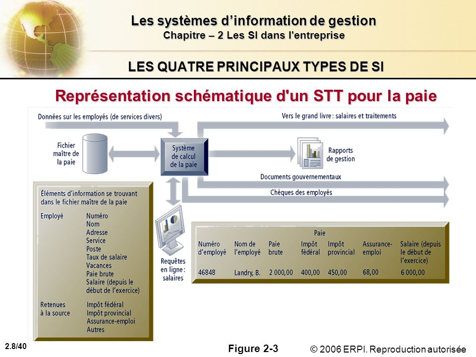 2.8/40 Les systèmes dinformation de gestion Chapitre – 2 Les SI dans l'entreprise © 2006 ERPI. Reproduction autorisée LES QUATRE PRINCIPAUX TYPES DE S