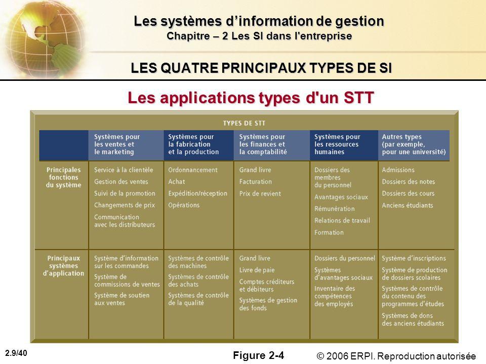 2.9/40 Les systèmes dinformation de gestion Chapitre – 2 Les SI dans l'entreprise © 2006 ERPI. Reproduction autorisée LES QUATRE PRINCIPAUX TYPES DE S