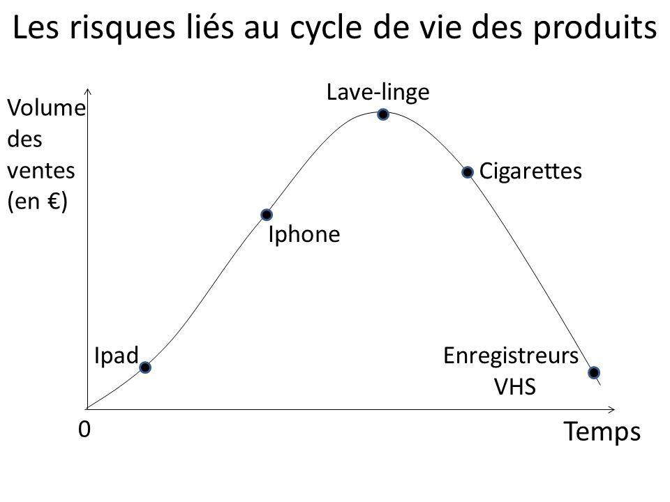 Les risques liés au cycle de vie des produits Volume des ventes (en ) Temps 0 Enregistreurs VHS Ipad Iphone Cigarettes Lave-linge