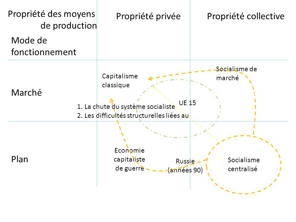 Propriété des moyens de production Mode de fonctionnement Propriété privéePropriété collective Marché Plan Capitalisme classique Socialisme de marché
