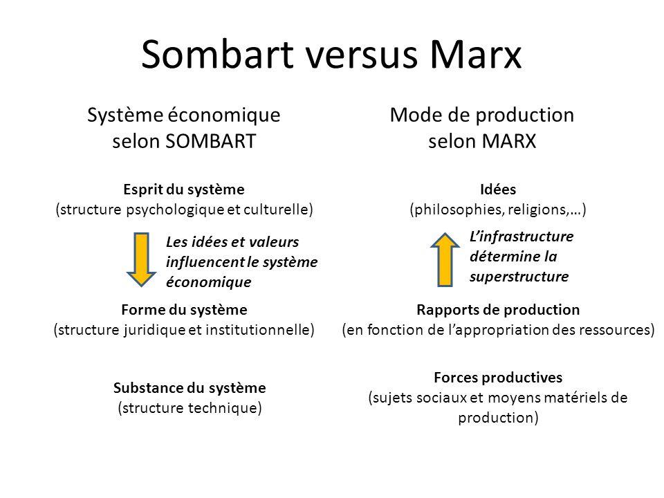 Sombart versus Marx Système économique selon SOMBART Mode de production selon MARX Esprit du système (structure psychologique et culturelle) Idées (ph