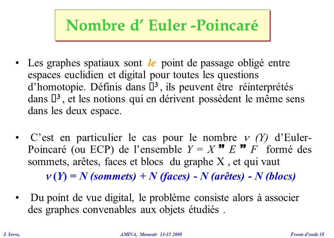 J. Serra, AMINA, Monastir 13-15 2008 Fronts donde 18 Les graphes spatiaux sont le point de passage obligé entre espaces euclidien et digital pour tout