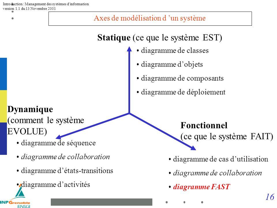 16 Introduction : Management des systèmes dinformation version 1.1 du 13 Novembre 2001 diagramme de classes diagramme dobjets diagramme de composants diagramme de déploiement Statique (ce que le système EST) diagramme de séquence diagramme de collaboration diagramme détats-transitions diagramme dactivités Fonctionnel (ce que le système FAIT) Dynamique (comment le système EVOLUE) diagramme de cas dutilisation diagramme de collaboration diagramme FAST Axes de modélisation d un système