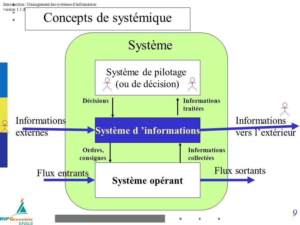 9 Introduction : Management des systèmes dinformation version 1.1 du 13 Novembre 2001 Système opérant Flux entrants Flux sortants Système Système d informations Informations externes Informations vers lextérieur Informations collectées Ordres, consignes Système de pilotage (ou de décision) Informations traitées Décisions Concepts de systémique