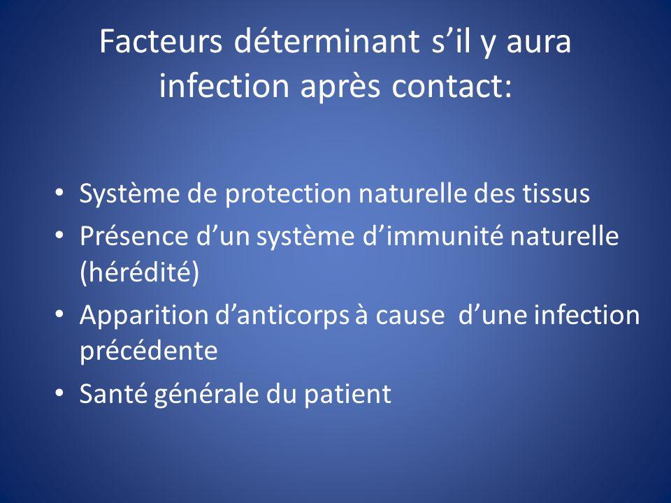 Facteurs déterminant sil y aura infection après contact: Système de protection naturelle des tissus Présence dun système dimmunité naturelle (hérédité