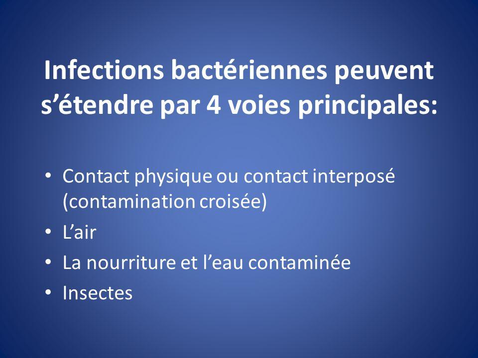 Infections bactériennes peuvent sétendre par 4 voies principales: Contact physique ou contact interposé (contamination croisée) Lair La nourriture et