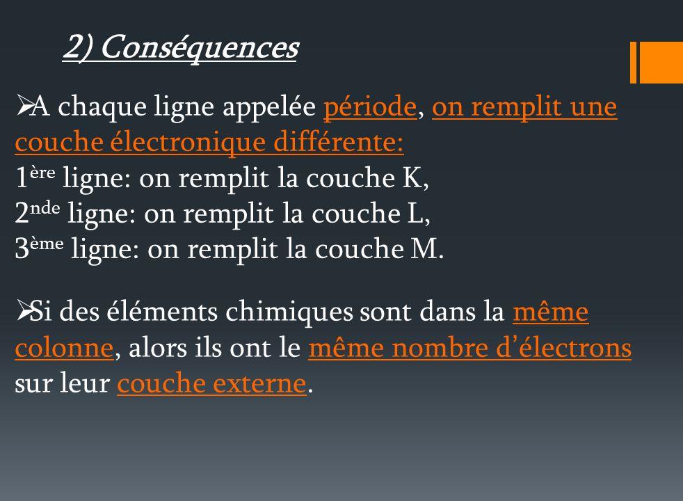Si des éléments chimiques sont dans la même colonne, alors ils ont le même nombre d électrons sur leur couche externe.