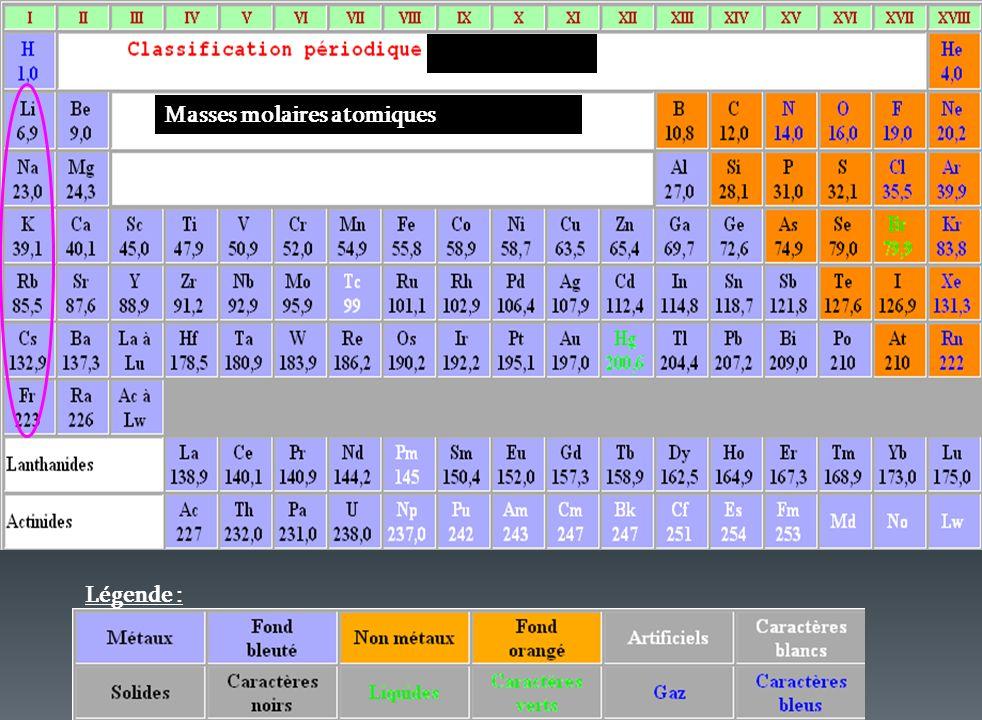 Légende : Masses molaires atomiques