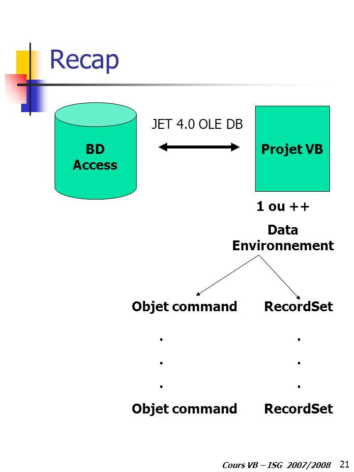21 Cours VB – ISG 2007/2008 Recap BD Access Projet VB 1 ou ++ Data Environnement JET 4.0 OLE DB Objet commandRecordSet...... Objet commandRecordSet...
