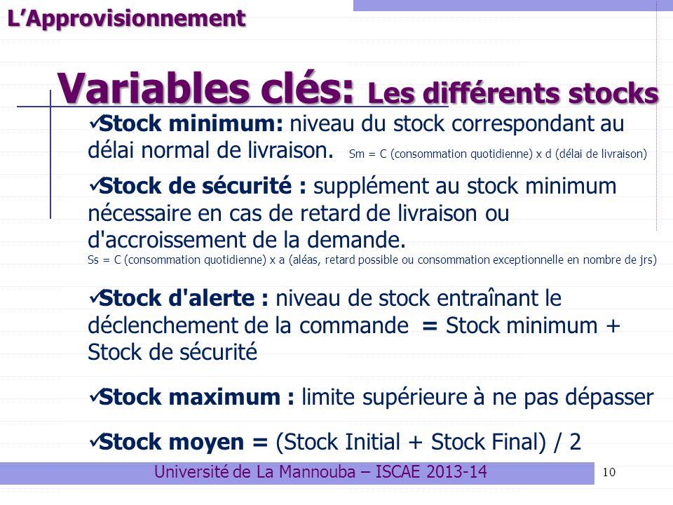 Variables clés: Les différents stocks 10LApprovisionnement Stock minimum: niveau du stock correspondant au délai normal de livraison. Sm = C (consomma