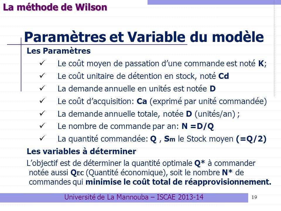 19 Paramètres et Variable du modèle Les Paramètres Le coût moyen de passation dune commande est noté K; Le coût unitaire de détention en stock, noté C