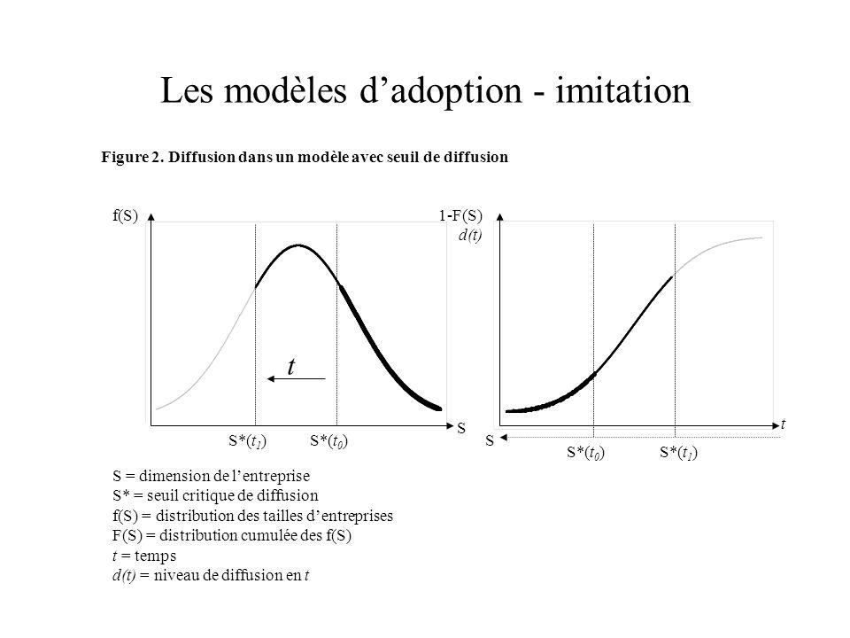 Les modèles dadoption - imitation t S S f(S)1-F(S) d(t) Figure 2. Diffusion dans un modèle avec seuil de diffusion S = dimension de lentreprise S* = s