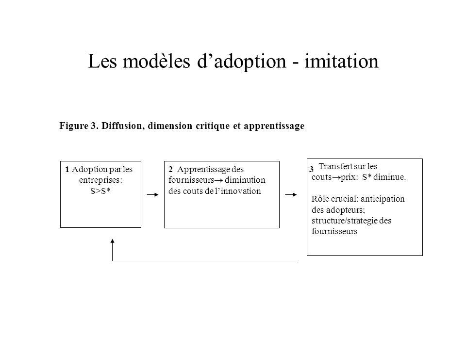 Les modèles dadoption - imitation Adoption par les entreprises: S>S* Apprentissage des fournisseurs diminution des couts de linnovation Transfert sur