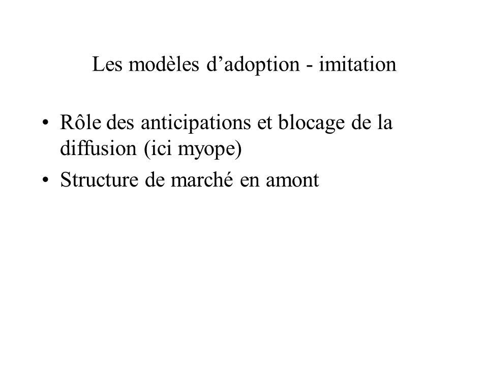 Les modèles dadoption - imitation Rôle des anticipations et blocage de la diffusion (ici myope) Structure de marché en amont