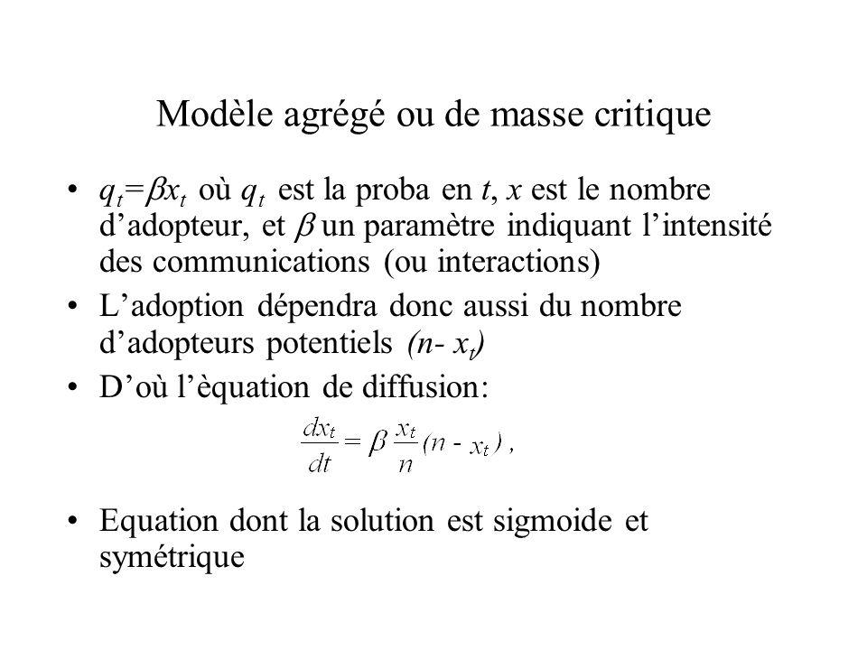 Modèle agrégé ou de masse critique q t = x t où q t est la proba en t, x est le nombre dadopteur, et un paramètre indiquant lintensité des communicati