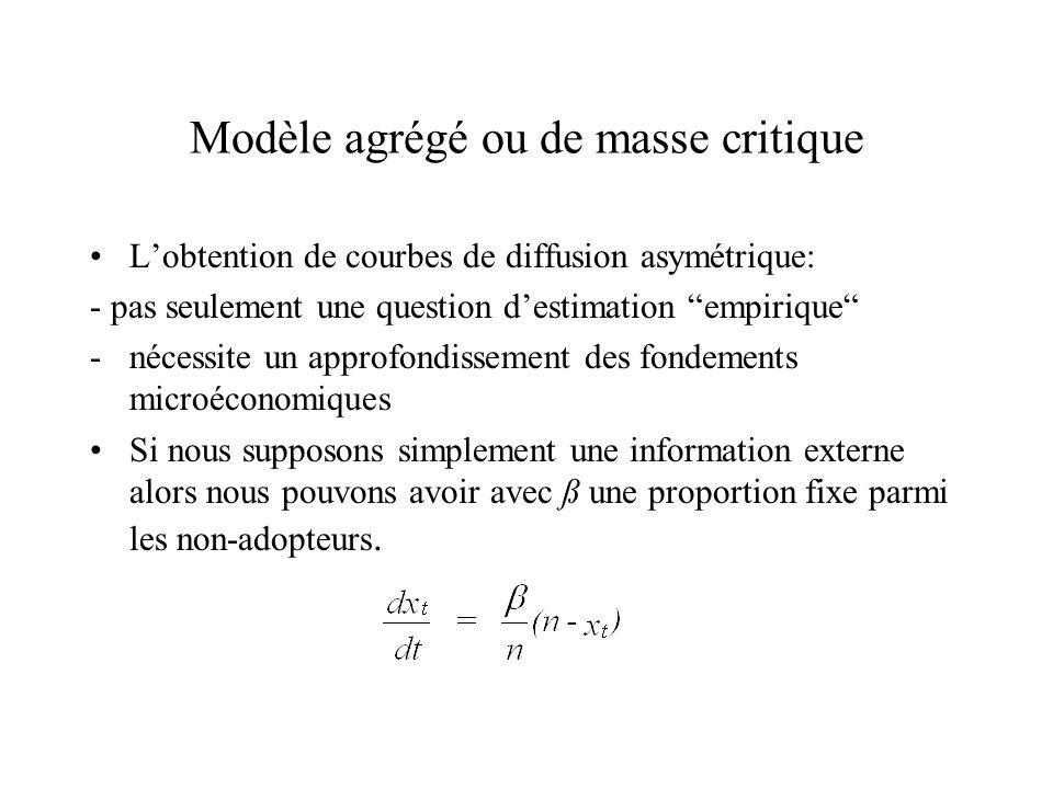 Modèle agrégé ou de masse critique Lobtention de courbes de diffusion asymétrique: - pas seulement une question destimation empirique -nécessite un ap