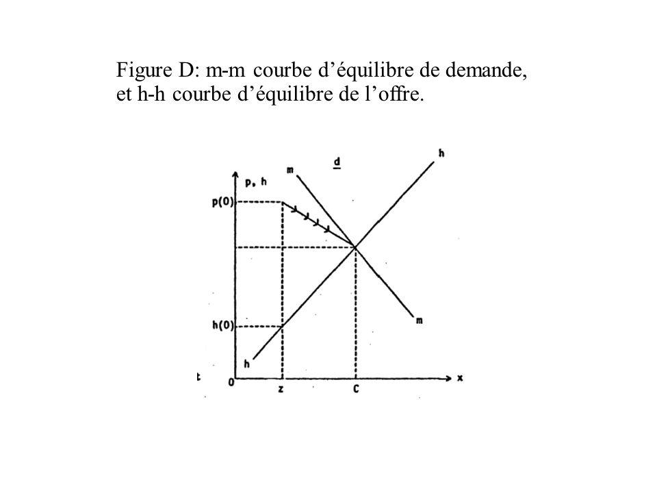 Figure D: m-m courbe déquilibre de demande, et h-h courbe déquilibre de loffre.