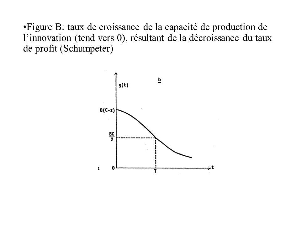Figure B: taux de croissance de la capacité de production de linnovation (tend vers 0), résultant de la décroissance du taux de profit (Schumpeter)