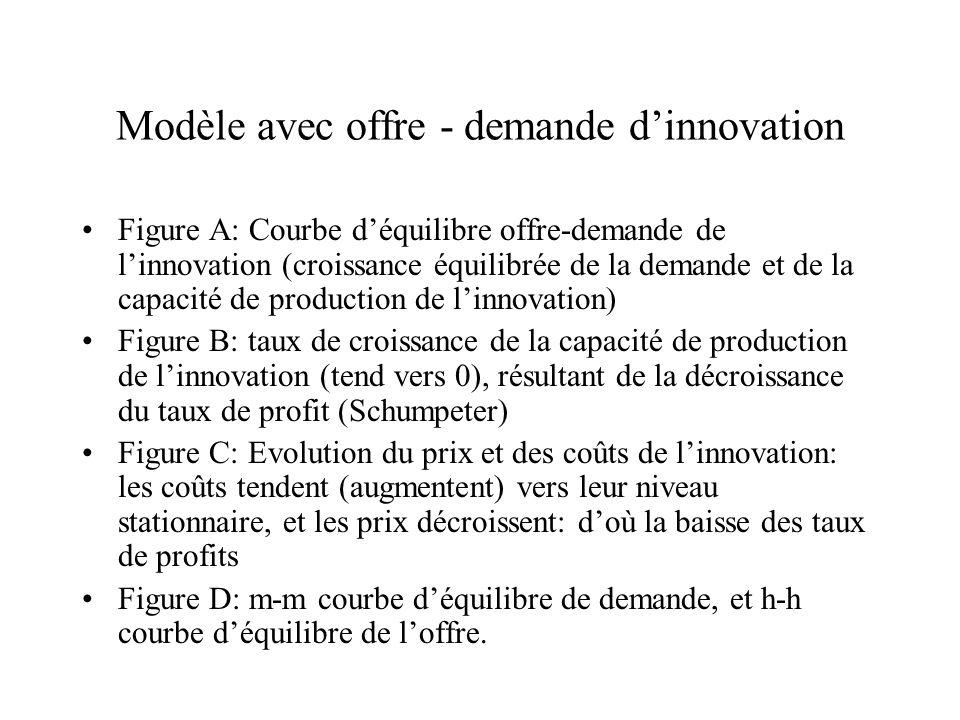 Modèle avec offre - demande dinnovation Figure A: Courbe déquilibre offre-demande de linnovation (croissance équilibrée de la demande et de la capacit