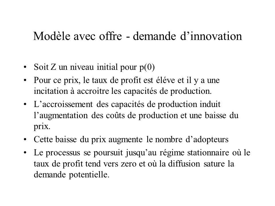 Modèle avec offre - demande dinnovation Soit Z un niveau initial pour p(0) Pour ce prix, le taux de profit est éléve et il y a une incitation à accroi