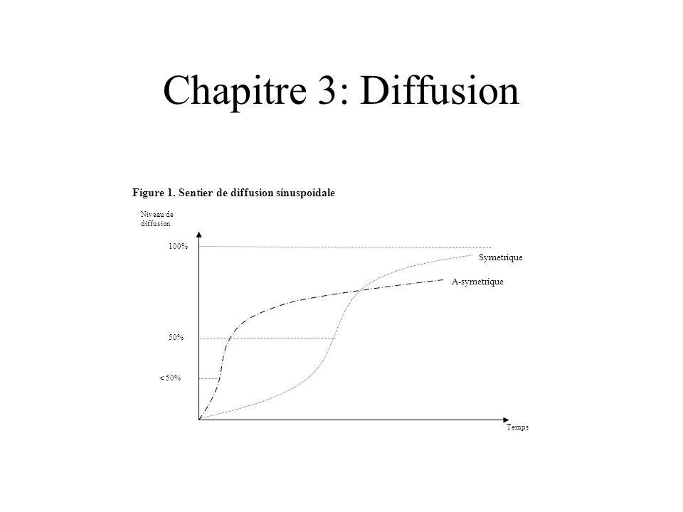 Chapitre 3: Diffusion Symetrique 50% Figure 1. Sentier de diffusion sinuspoidale 100% Temps Niveau de diffusion < 50% A-symetrique