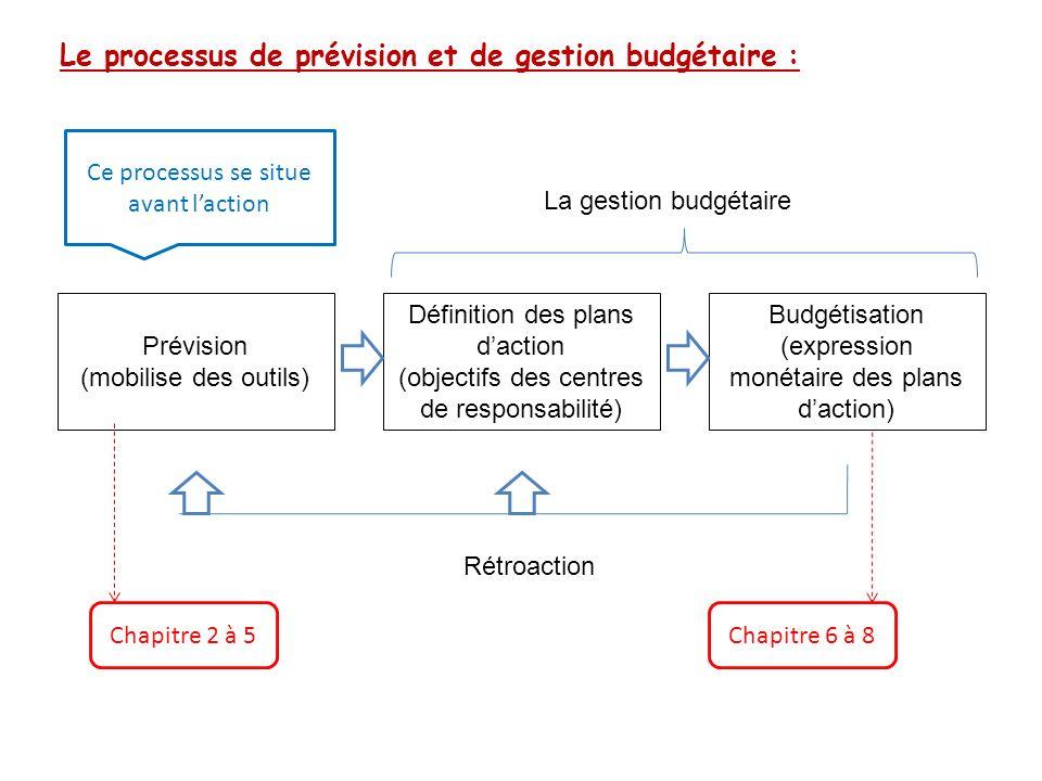 Le processus de prévision et de gestion budgétaire : Prévision (mobilise des outils) Définition des plans daction (objectifs des centres de responsabi