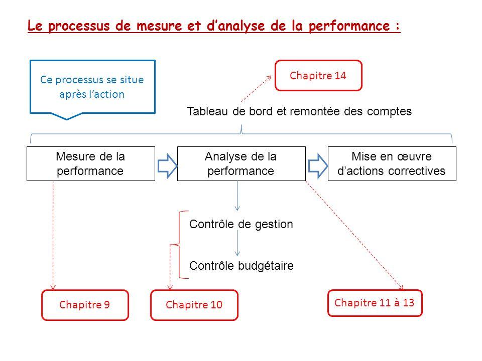 Le processus de mesure et danalyse de la performance : Mesure de la performance Analyse de la performance Mise en œuvre dactions correctives Contrôle