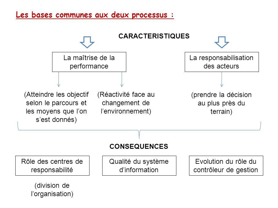 Les bases communes aux deux processus : La maîtrise de la performance La responsabilisation des acteurs (prendre la décision au plus près du terrain)