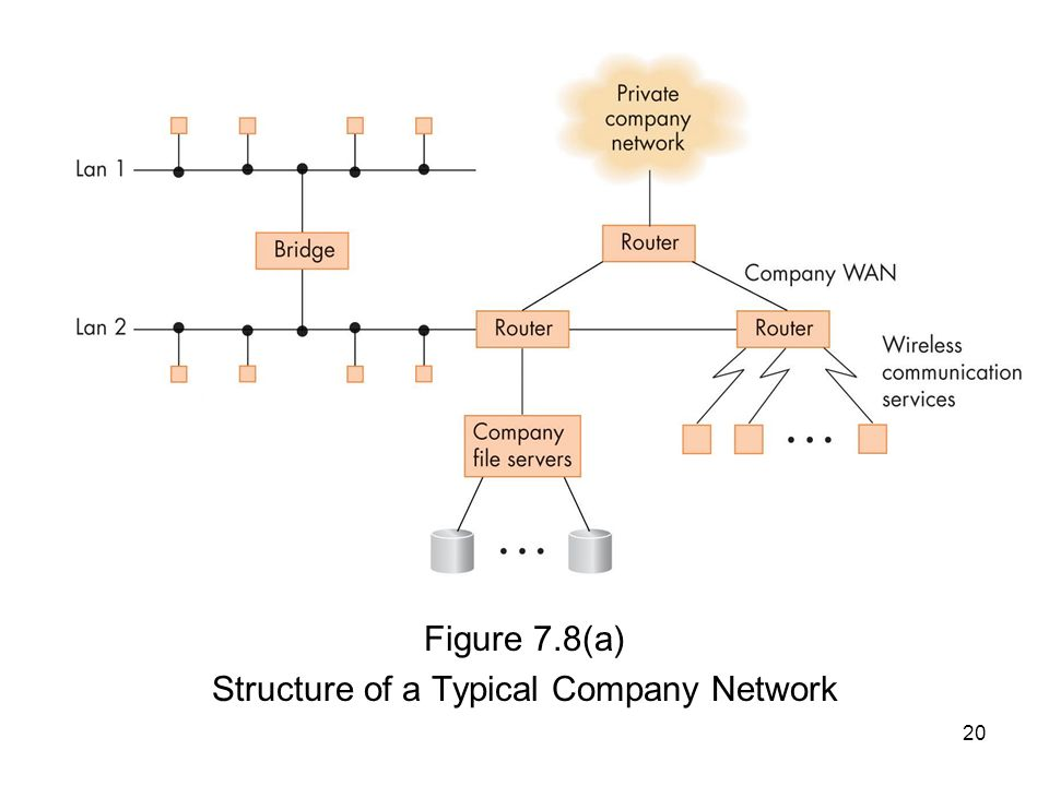 20 Figure 7.8(a) Structure of a Typical Company Network