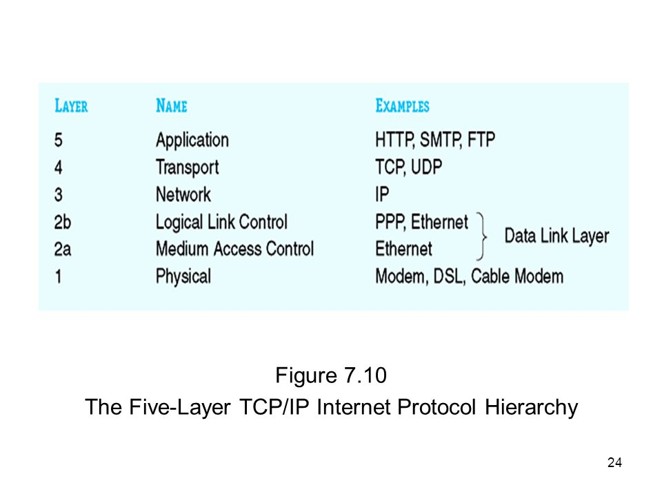 24 Figure 7.10 The Five-Layer TCP/IP Internet Protocol Hierarchy