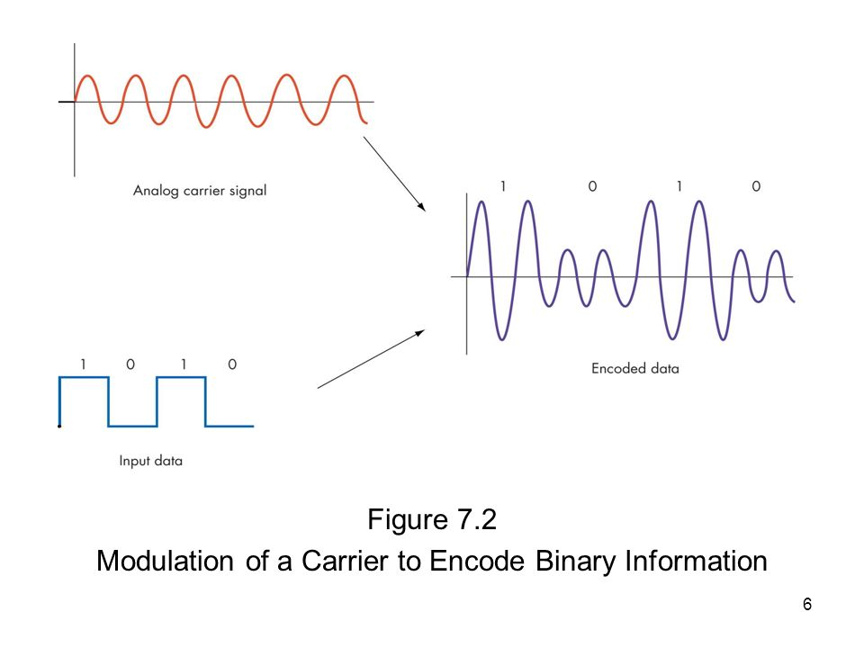 6 Figure 7.2 Modulation of a Carrier to Encode Binary Information