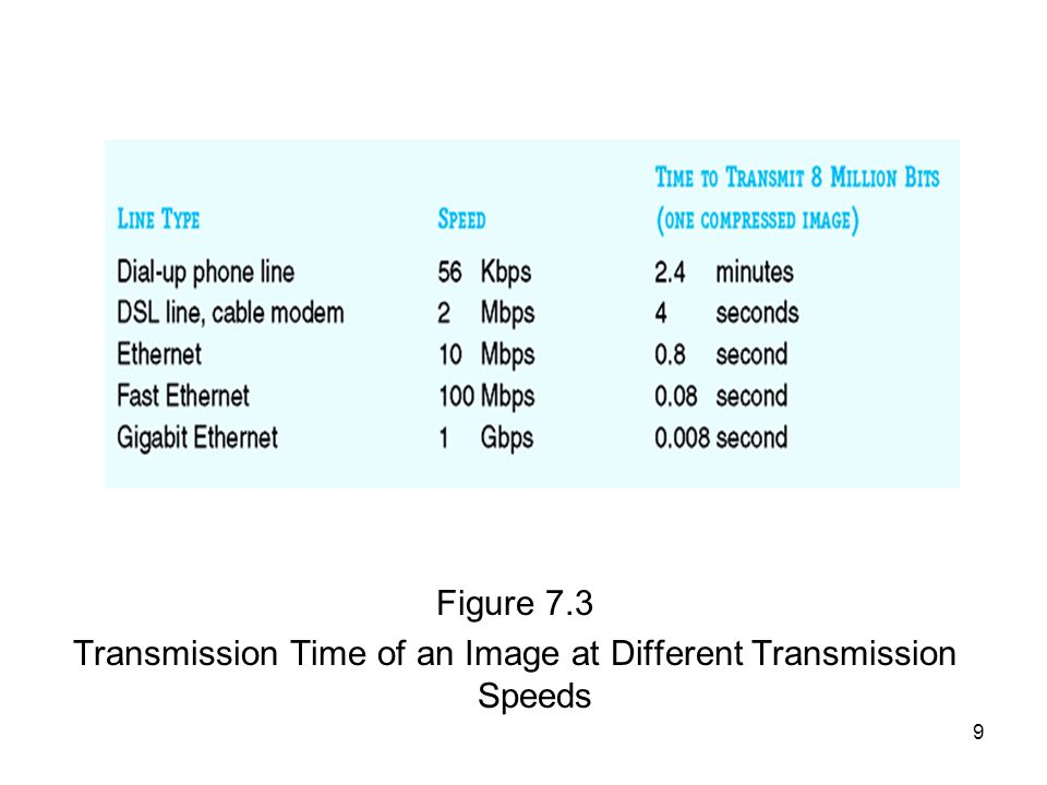 9 Figure 7.3 Transmission Time of an Image at Different Transmission Speeds