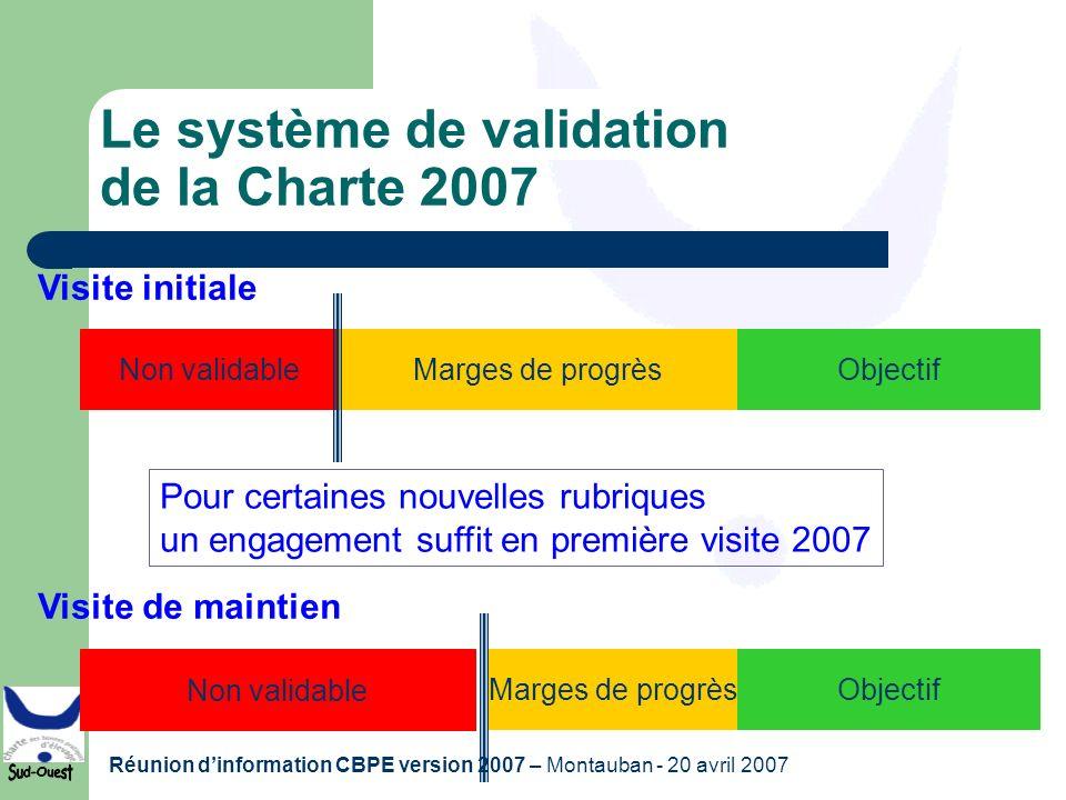 Réunion dinformation CBPE version 2007 – Montauban - 20 avril 2007 Le système de validation de la Charte 2007 Non validableMarges de progrèsObjectif V