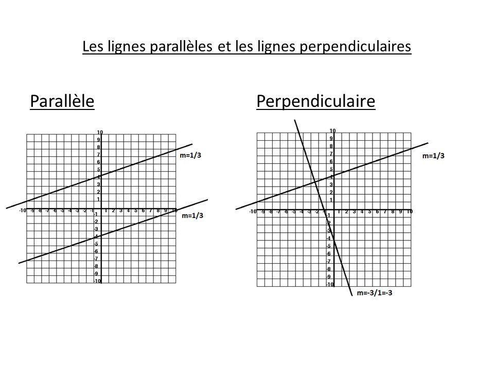 Les lignes parallèles et les lignes perpendiculaires ParallèlePerpendiculaire