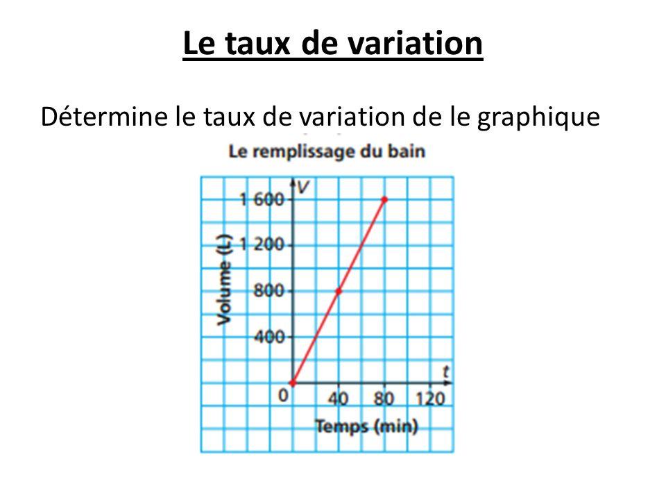 Le taux de variation Détermine le taux de variation de le graphique