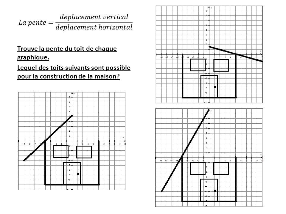 Trouve la pente du toit de chaque graphique.