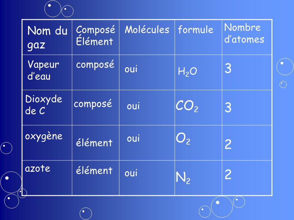 Nom du gaz Composé Élément Moléculesformule Nombre datomes Vapeur deau Dioxyde de C oxygène azote composé élément oui H2OH2O CO 2 O2O2 3 2 composé élé