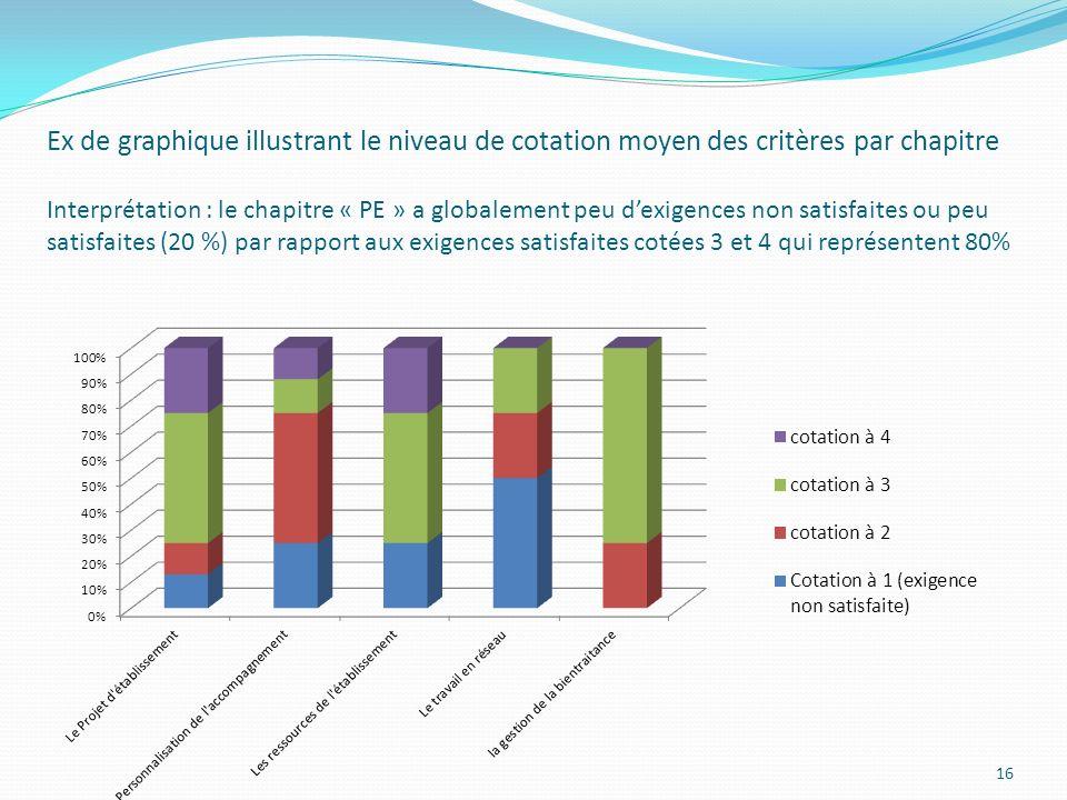 Ex de graphique illustrant le niveau de cotation moyen des critères par chapitre Interprétation : le chapitre « PE » a globalement peu dexigences non satisfaites ou peu satisfaites (20 %) par rapport aux exigences satisfaites cotées 3 et 4 qui représentent 80% 16