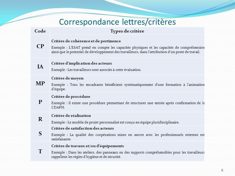 Correspondance lettres/critères CodeTypes de critère CP Critère de cohérence et de pertinence Exemple : LESAT prend en compte les capacités physiques et les capacités de compréhension ainsi que le potentiel de développement des travailleurs, dans lattribution dun poste de travail.